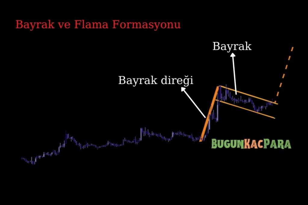 bayrak flama formasyonu analiz